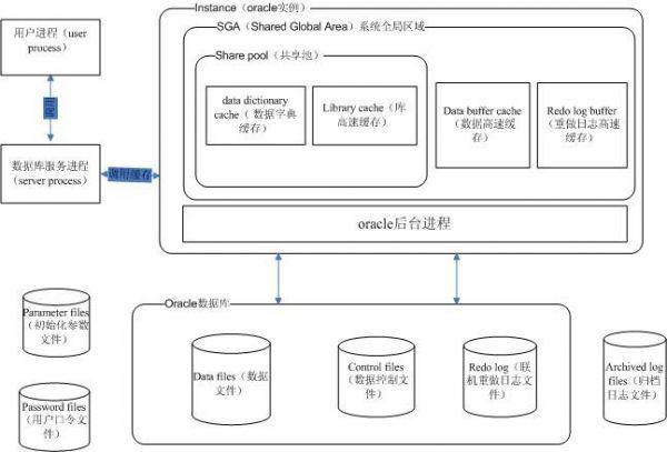 oracle数据库体系架构详解