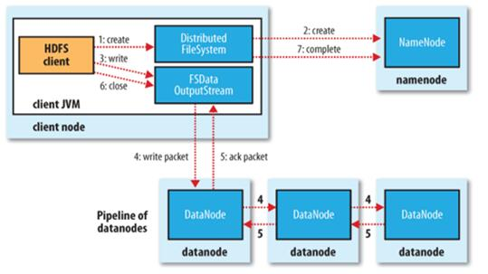 hadoop,hdfs体系结构