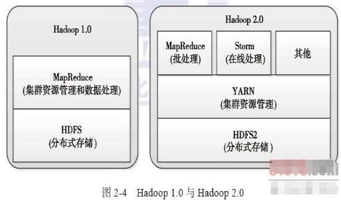 hadoop专业术语解释