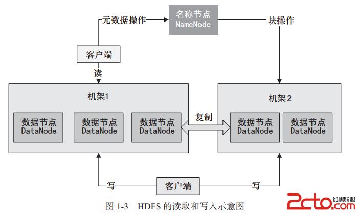 Hadoop:HDFS数据存储与切分